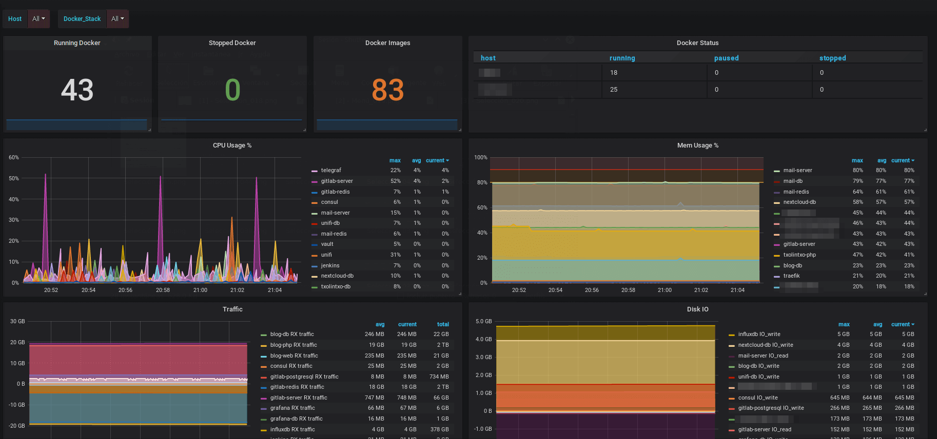 Docker - Grafana Dashboard
